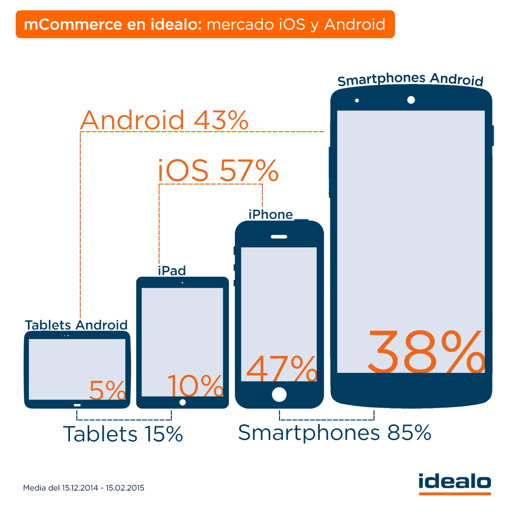 iOS-vs-Android-idealo